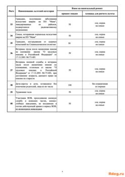 perechen-lgotnykh-kategoriy-4 (перетянутый).png