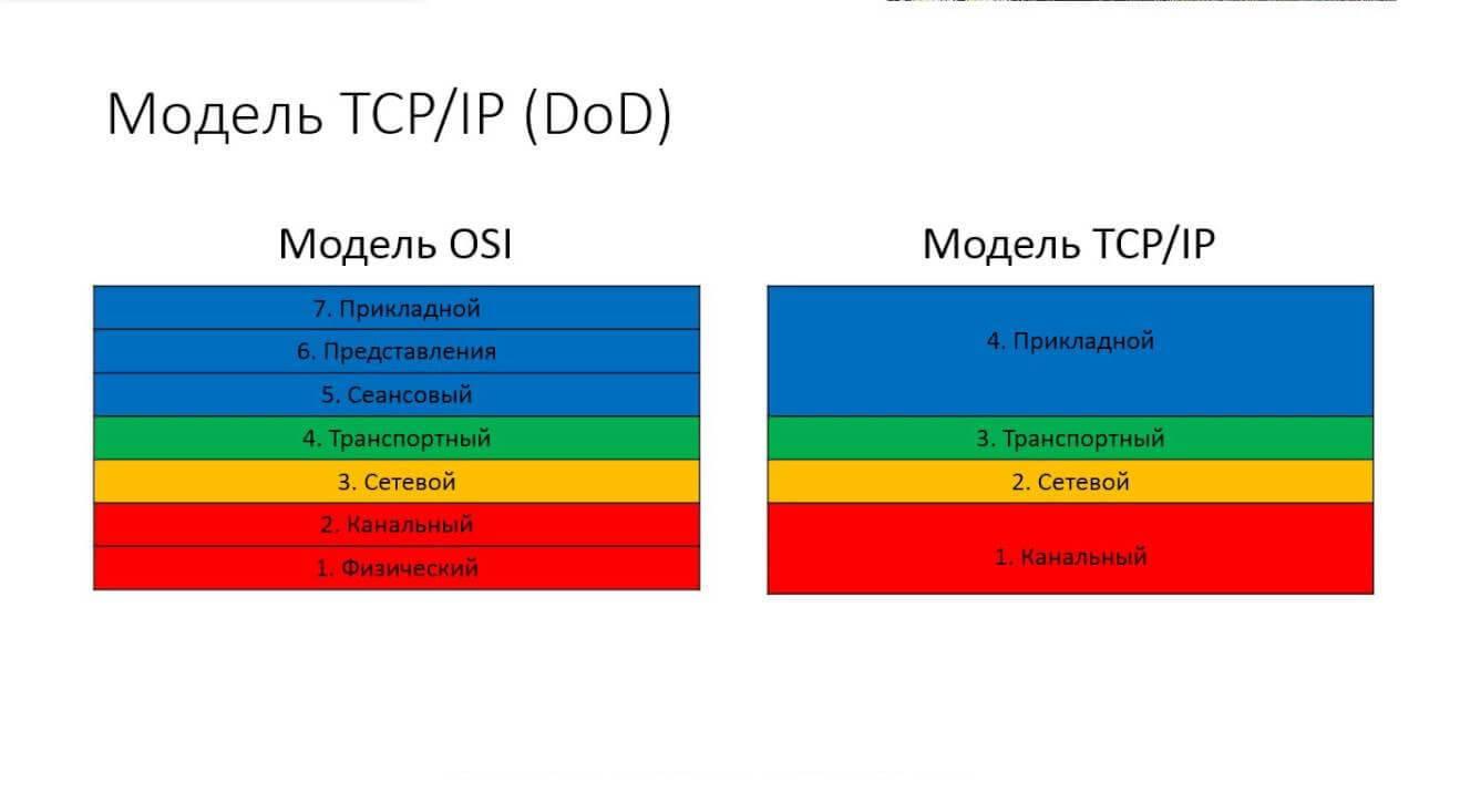 История - Появление и развитие TCP/IP